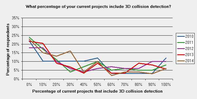 75-3d-bim-today-comparison