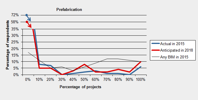 prediction-prefabrication