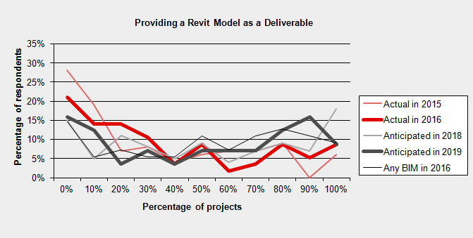 prediction-revit