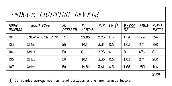 Lighting Level Report  sc 1 st  Design Master Software & Interior and Egress Lighting Calculations - Design Master Software