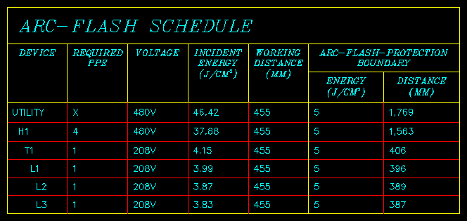 Arc-Flash Schedule